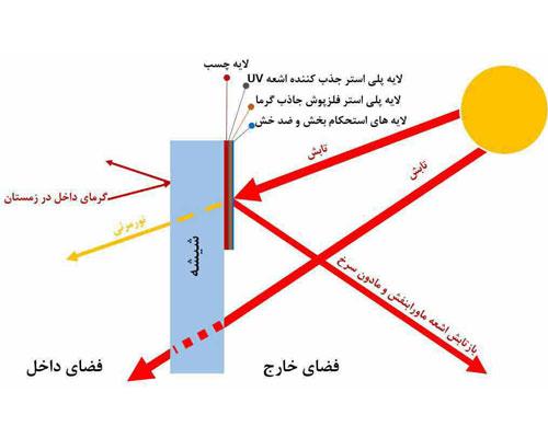 نمايش ساختار برچسب عايق حرارتی ساختمان
