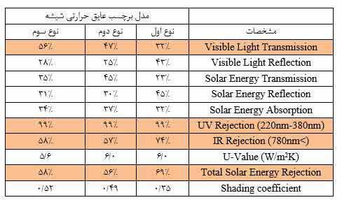 جدول مقايسه سه مدل ويندوفيلم ساختماني