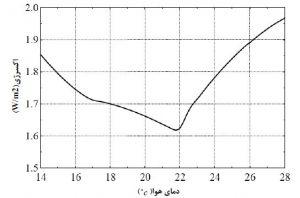 نمودار اکسرژی-دمای هوا آسایش حرارتی