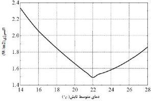 نمودار اکسرژی-دمای تابش آسایش حرارتی