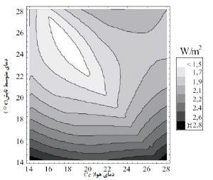 نمودار آسایش حرارتی -اكسرژي مصرفي تابع دماي متوسط تابش ودماي هوا