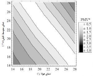 نمودارآسایش حرارتی PMV* تابع دماي متوسط تابش ودماي هوا