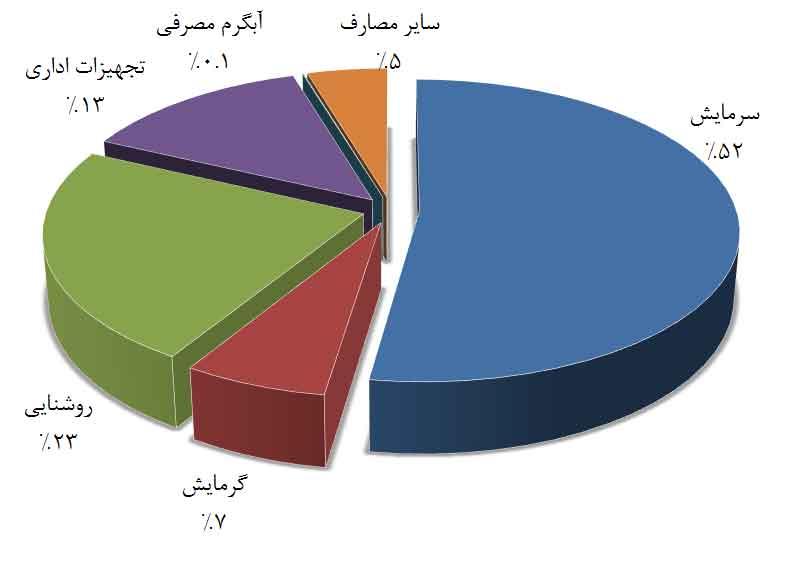نمودار پای تراز مصرف انرژی کل ساختمان محاسبه شده در مراحل ممیزی انرژی تفصیلی در ساختمان