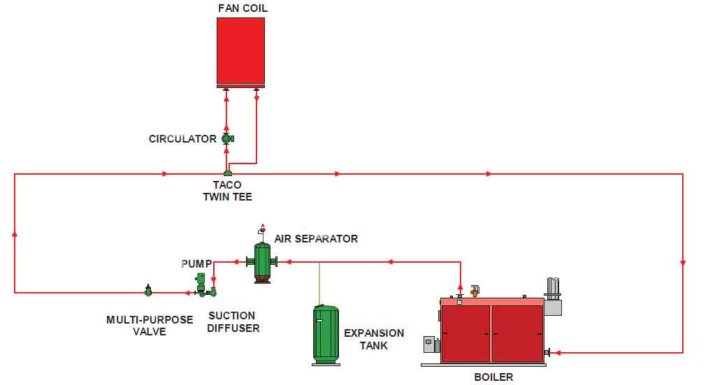 شکل شماتيک دياگرام سيستم حرارت مرکزي با منبع انبساط بسته