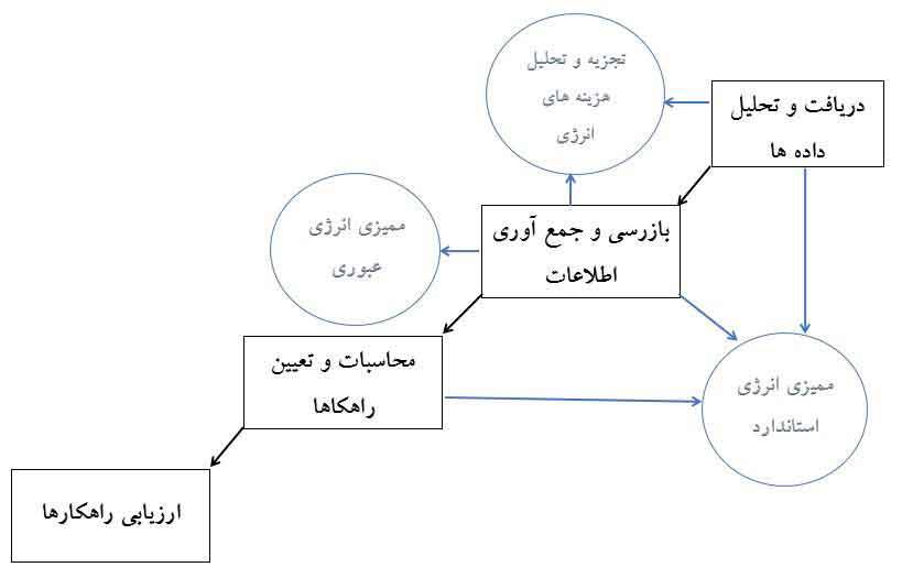 نمودار روشهای مختلف ممیزی انرژی درساختمان و ارتباط آنها با يکديگر