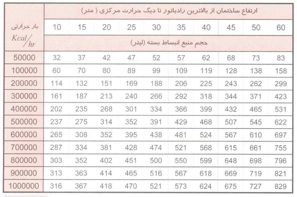 جدول محاسبه سريع حجم منبع انبساط بسته ديافراگمی براساس ظرفيت ديگ و ارتفاع ساختمان