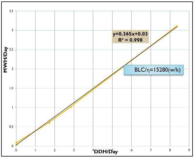 نمودار خط مبنای مصرف انرژی نتيجه مميزی انرژی خط مبنا از انواع روش مميزی انرژی