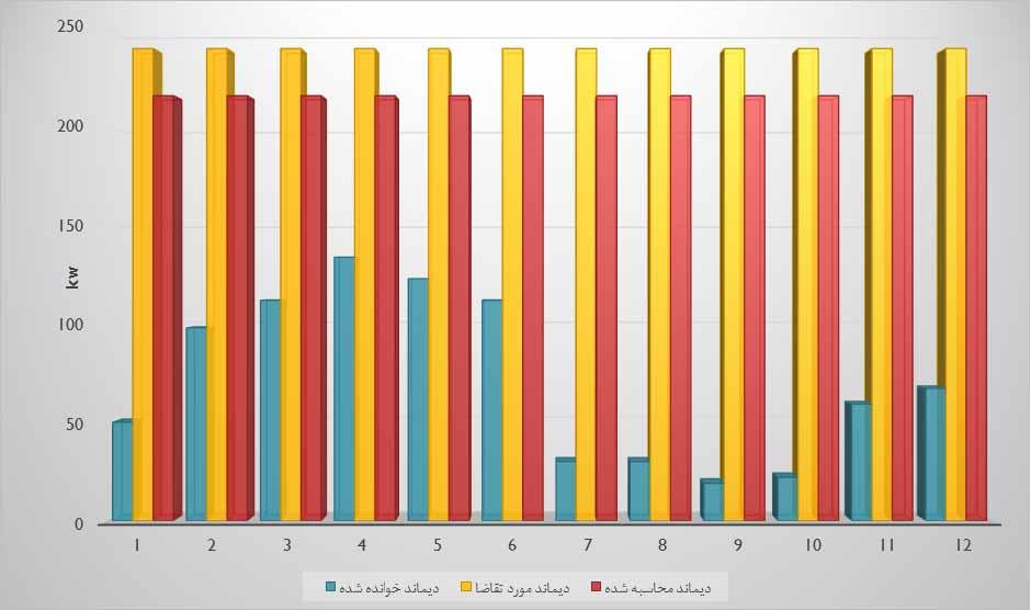 نمودار ميله اي مقايسه ديماند مصرفي ساختمان در سه سال مختلف از مراحل ممیزی انرژی تفصیلی