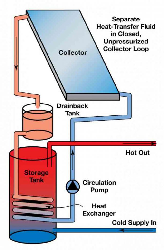 شکل شماتيک انواع آبگرمکن خورشیدی مستقيم با گردش اجباری