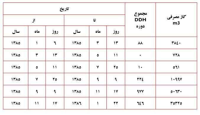 جدول ورودی های مدلسازی غيرمستقيم يا معکوس در ممیزی انرژی ساختمان