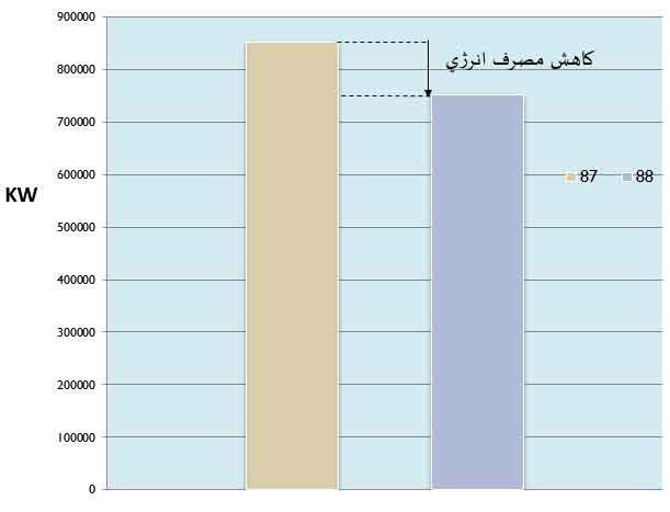 مقايسه مصرف کل انرژی ساختمان در دوسال متوالی برای ممیزی انرژی ساختمان
