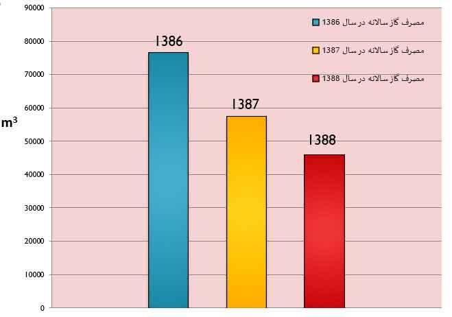 نمودار مقايسه مصرف گاز سه سال ساختمان