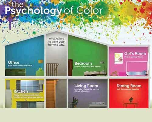 شکل شماتيک خانه اي با رنگ هاي مختلف در فضاهاي مختلف