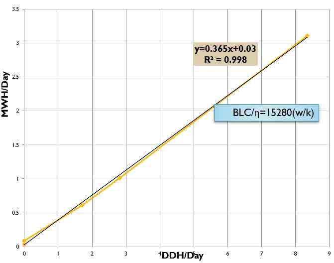 نمودار ترسيم شده در مدلسازی غيرمستقيم مصرف انرژی ساختمان