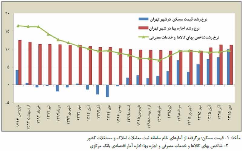 تحولات اجاره بهای مسکن در ديماه 95