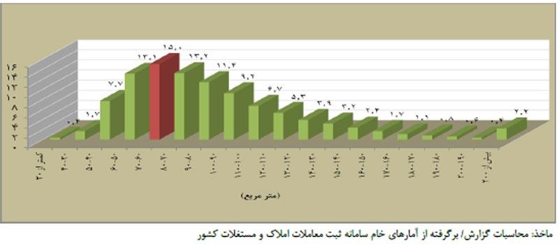 توزيع فراوانی تعداد معاملات بر حسب سطح زيربنا در ديماه 95