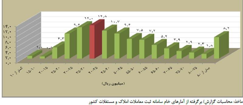 توزيع فراوانی تعداد معاملات بر حسب قيمت يک متر مربع بنای واحد مسکونی در ديماه 95