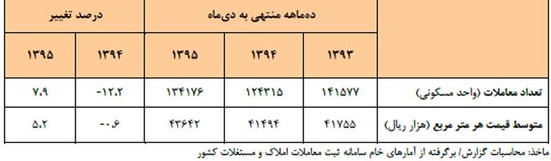 جدول تحولات بازار معاملات مسکن در ديماه 95