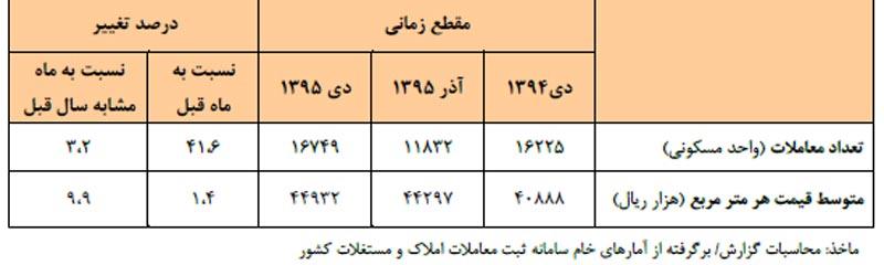 جدول تحولات قيمت مسکن در ديماه 95