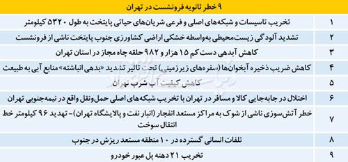 9 خبر ثانويه فرونشست در تهران