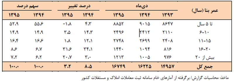 جدول حجم معاملات مسکن در بازار تهران ديماه 1395