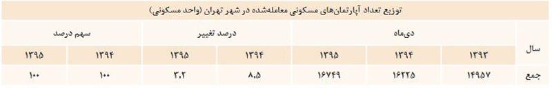 جدول توزيع تعداد اپارتمان مسکونی معامله شده در شهر تهران