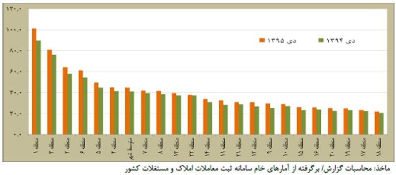 نمودار تحولات قيمت مسکن در بازار در ديماه 95
