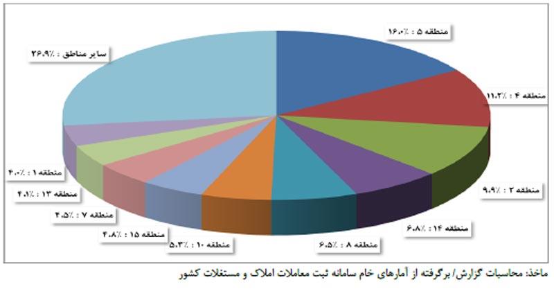 نمودار پای حجم معاملات مسکن دی ديماه 1395