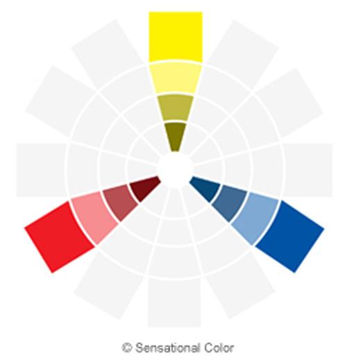 نمودار هارمونی رنگ سه گانه در تئوری رنگ