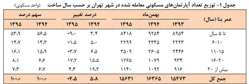 نمودار توزيع تعداد آپارتمان های مسکونی معامله شده در شهر تهران