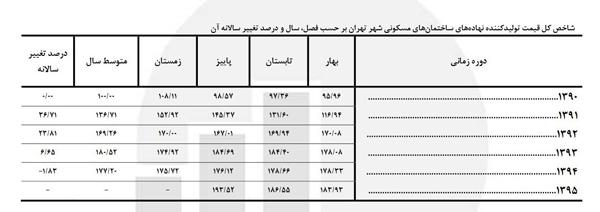 جدول آماری شاخص کل قيمت توليد کننده نهاده های ساختمان های مسکونی شهر تهران