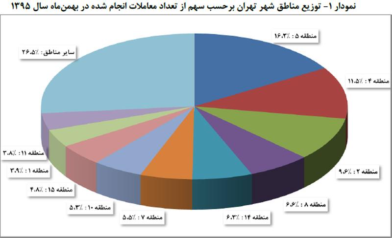 نمودار توزيع مناطق شهر تهران برحسب سهم از تعداد معاملات انجام شده