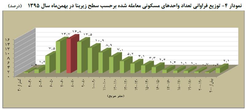 توزيع فراروانی تعداد واحد های مسکونی معامله شده بر حسب سطح زير بنا در بهمن ماه سال 95