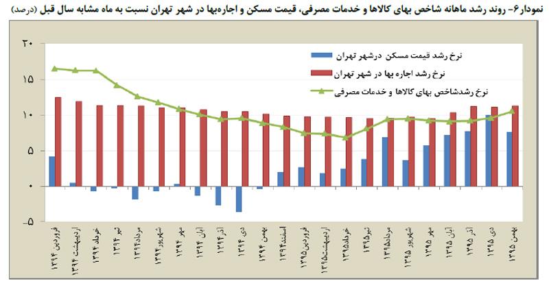 روند رشد ماهانه شاخص بهای کالا ها و خدمات مصرفی، قيمت مسکن و اجاره بها در شهر تهران نسبت به ماه مشابه سال قبل