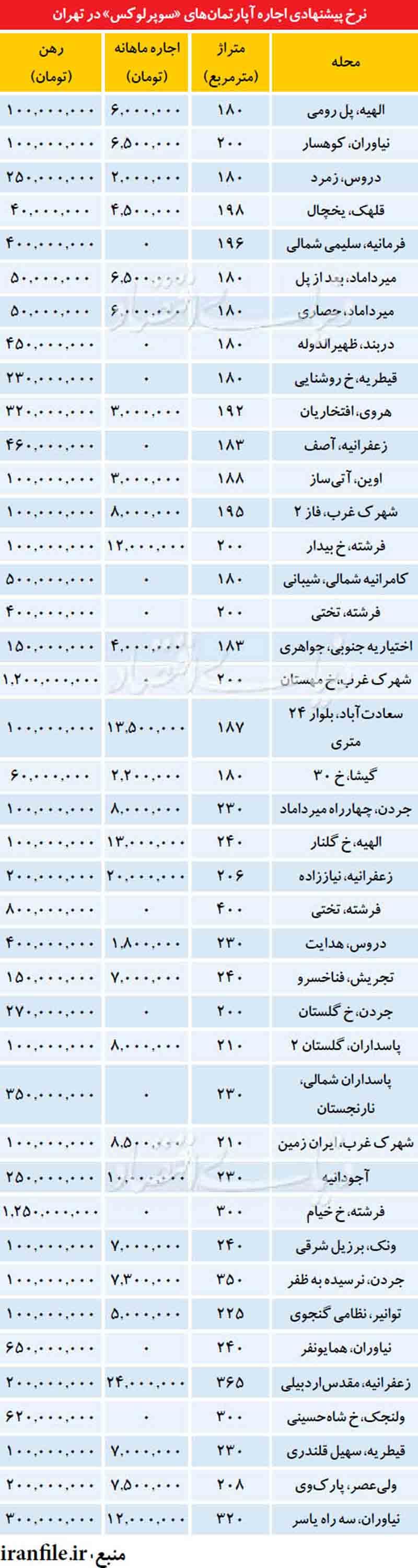 جدول آماری مبلغ اجاره ساختمان در مناطق مختلف تهران