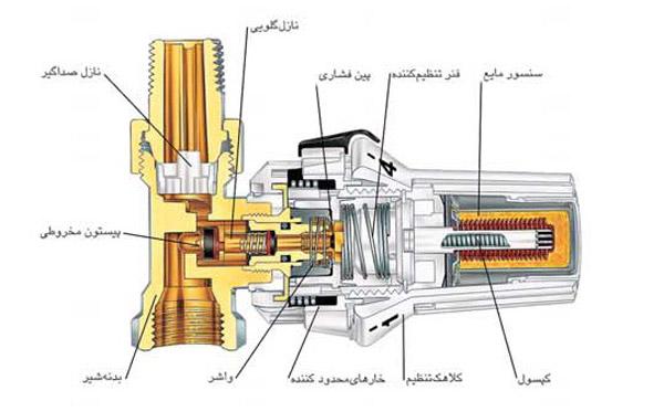 شکل شماتيک شير ترموستاتیک رادیاتور و اجزاي آن