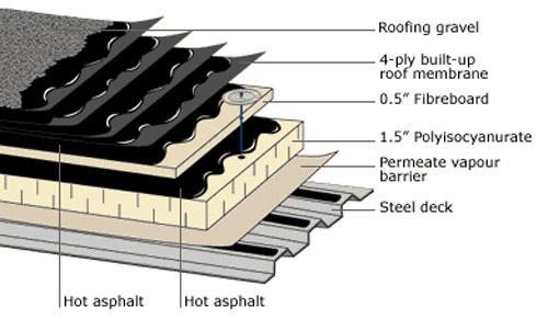 نمای شماتيک لايه های سقف عرشه فولادی