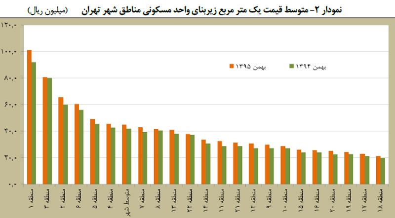 متوسط قيمت يک متر مربع زير بنای واحد مسکونی مناطق شهر تهران