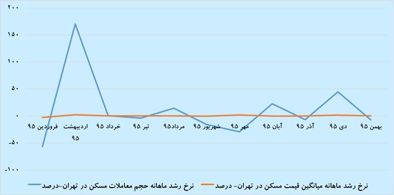 نمودار نرخ رشد ماهانه ميانگين قيمت مسکن در تهران