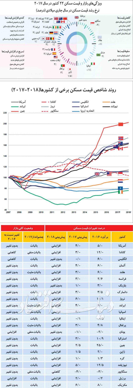 نمودار و اطلاعات در مورد بازار جهانی مسکن