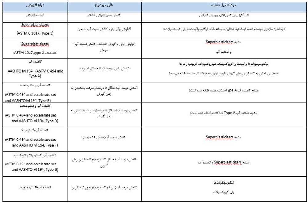 جدول انواع افزودنی بتن معدنی اول