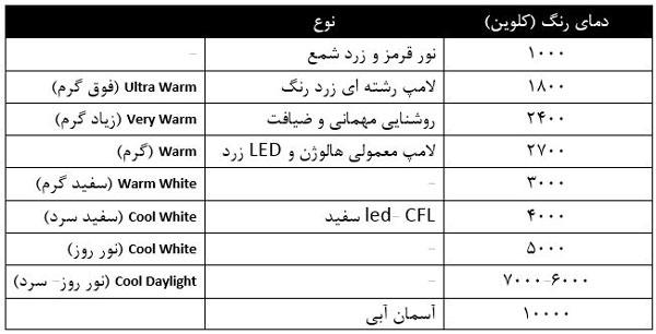 دمای رنگ روشنایی انواع لامپ ها