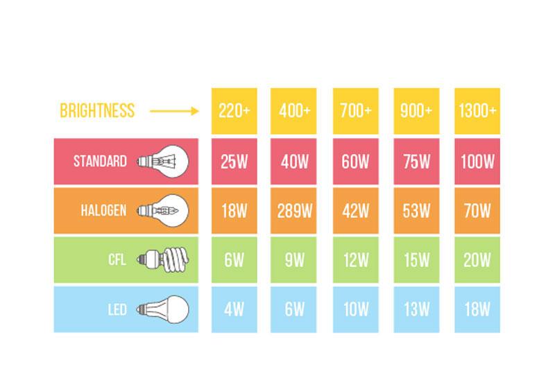 اين جدول توضيحی غير دقيق از لومن دريافتی از وات مصرفی لامپ های مختلف را توضيح می دهد