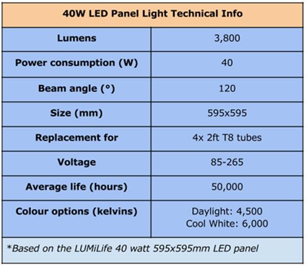 جدول مقايسه چراغ هاي فلورسنت و پنل های ال ای دی