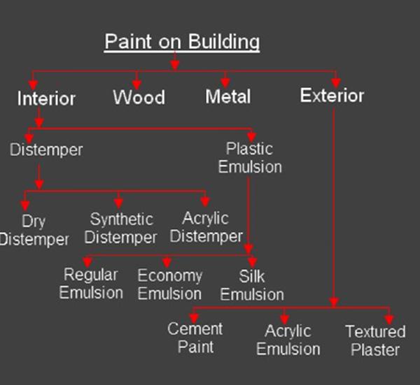 انواع رنگ ساختمان مورد استفاده در سطوح داخلي و خارجی ساختمان