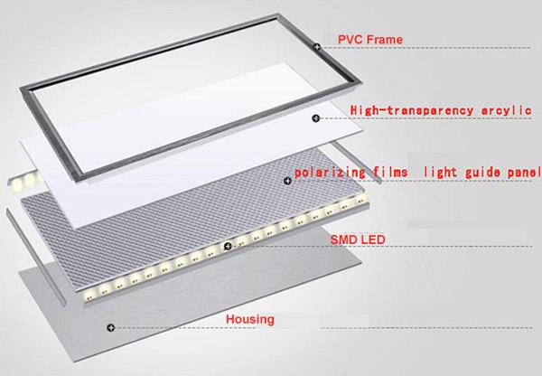 ساختار و اجزای پنل های LED