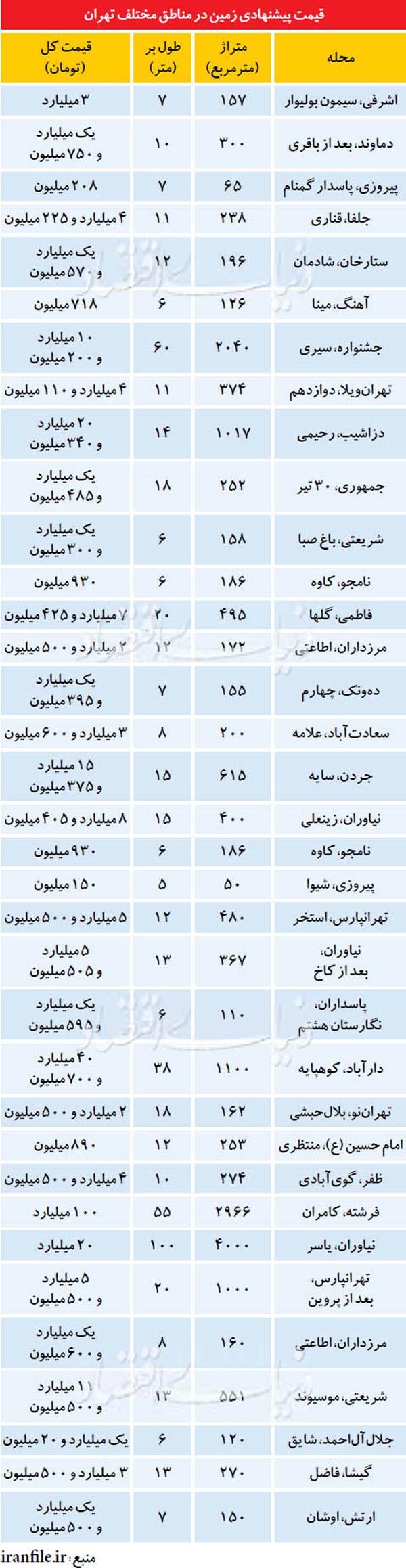قيمت زمین در مناطق مختلف تهران