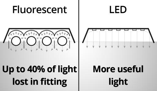 مقايسه پنل های LED و فلورسنت