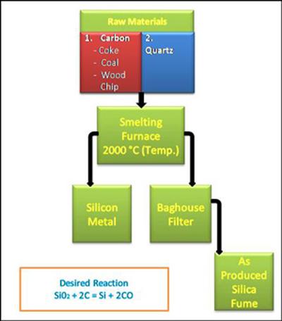 نمودار روند استخراج فلز سيليکون براي افزودنی معدنی بتن