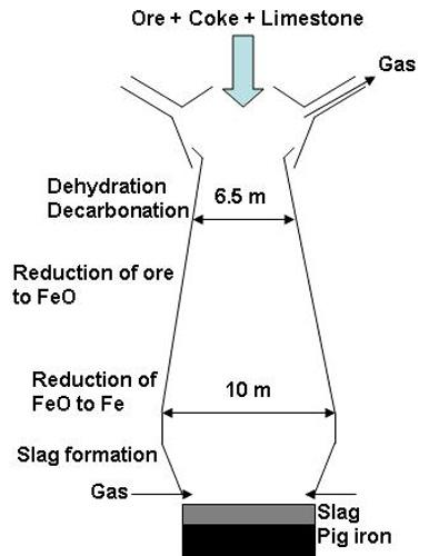 فرايند استخراج سرباره آهن براي توليد افزودنی معدنی بتن